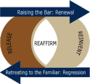 3R Diagram
